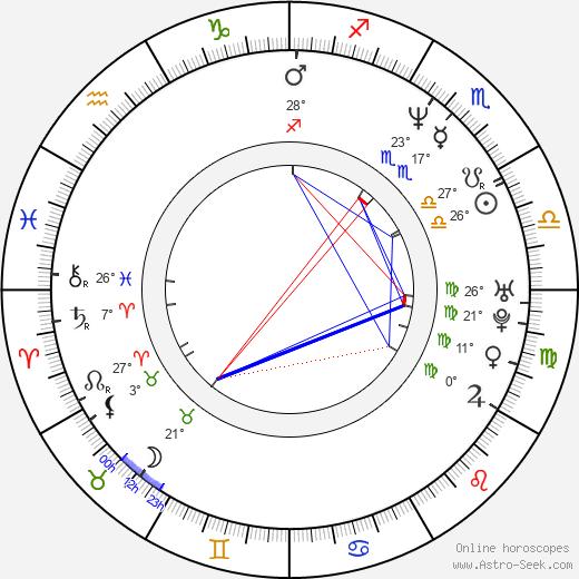 Luck Mervil birth chart, biography, wikipedia 2020, 2021