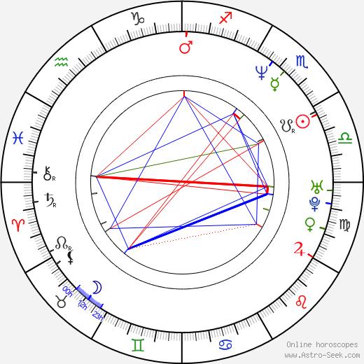 Luck Mervil birth chart, Luck Mervil astro natal horoscope, astrology