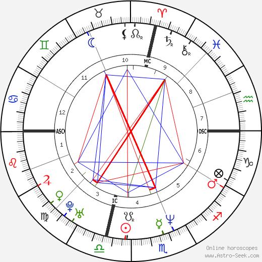 Luigi Lo Cascio astro natal birth chart, Luigi Lo Cascio horoscope, astrology