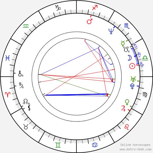 Miloš Urban astro natal birth chart, Miloš Urban horoscope, astrology