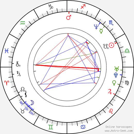 Monica Ali astro natal birth chart, Monica Ali horoscope, astrology