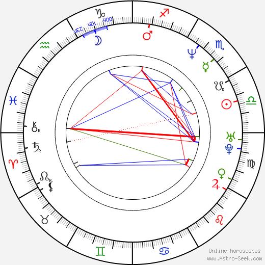 Morgan Neville день рождения гороскоп, Morgan Neville Натальная карта онлайн