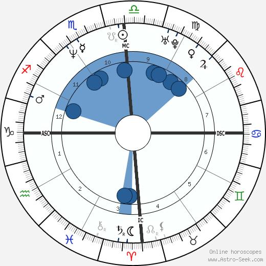 Nathalie Tauziat wikipedia, horoscope, astrology, instagram