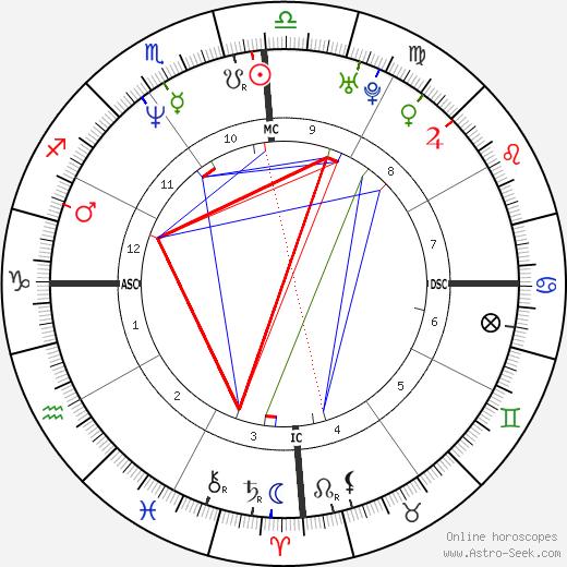 Nathalie Tauziat birth chart, Nathalie Tauziat astro natal horoscope, astrology