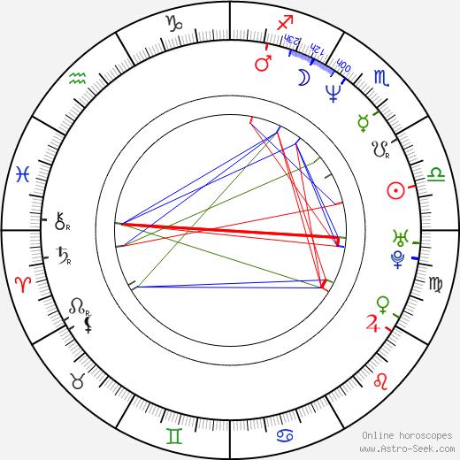 Petrichor Bharali astro natal birth chart, Petrichor Bharali horoscope, astrology