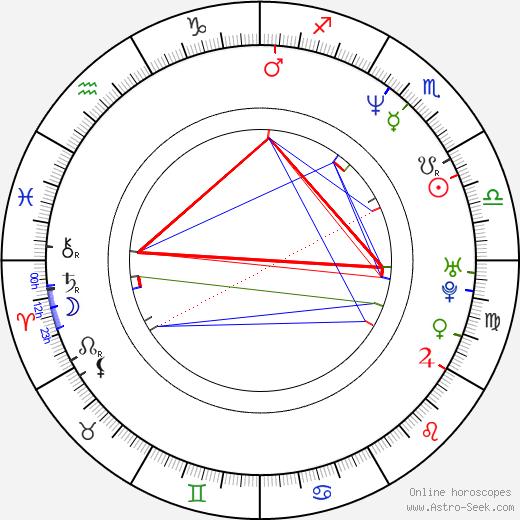 René Dif birth chart, René Dif astro natal horoscope, astrology