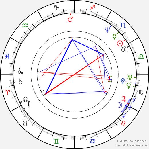 Richard Bona birth chart, Richard Bona astro natal horoscope, astrology