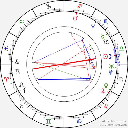 Chart HoroscopeDate Of Rob BirthAstro Liefeld Birth thdQsr