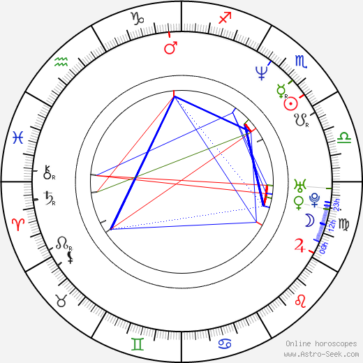 Rufus Sewell birth chart, Rufus Sewell astro natal horoscope, astrology