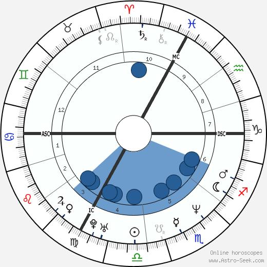 Samir Guesmi wikipedia, horoscope, astrology, instagram