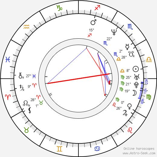 Thomas Muster birth chart, biography, wikipedia 2019, 2020