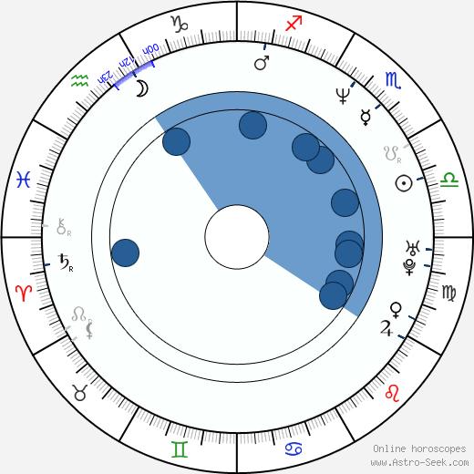 Tony Chimel wikipedia, horoscope, astrology, instagram