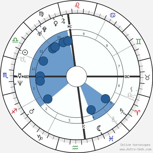 Tony Harrah wikipedia, horoscope, astrology, instagram