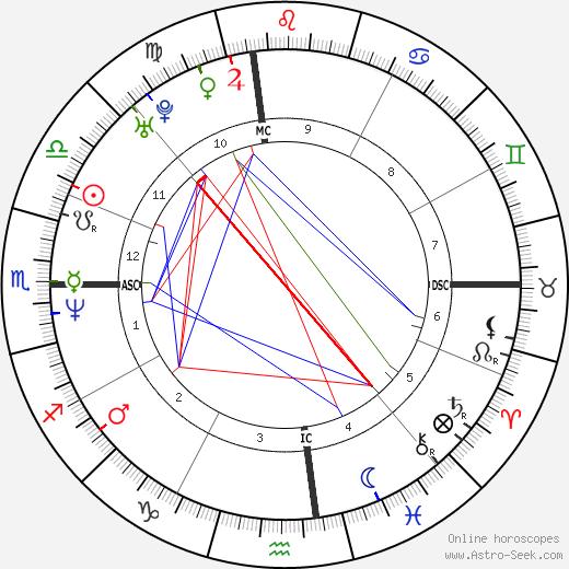 Tony Harrah день рождения гороскоп, Tony Harrah Натальная карта онлайн