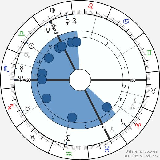 Valerie Edmond wikipedia, horoscope, astrology, instagram