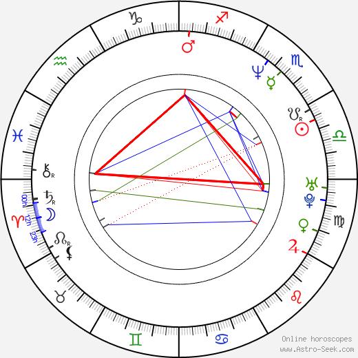 Venus Terzo astro natal birth chart, Venus Terzo horoscope, astrology