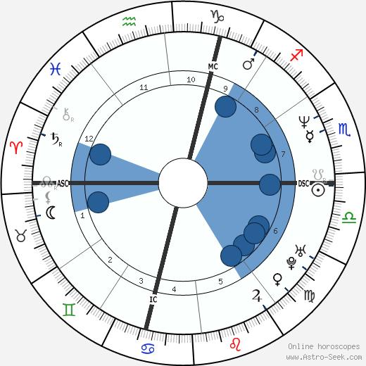 Veronique Courjault wikipedia, horoscope, astrology, instagram