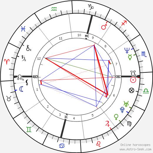 Veronique Courjault birth chart, Veronique Courjault astro natal horoscope, astrology
