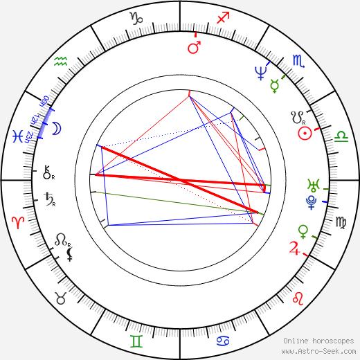 Werner Daehn день рождения гороскоп, Werner Daehn Натальная карта онлайн