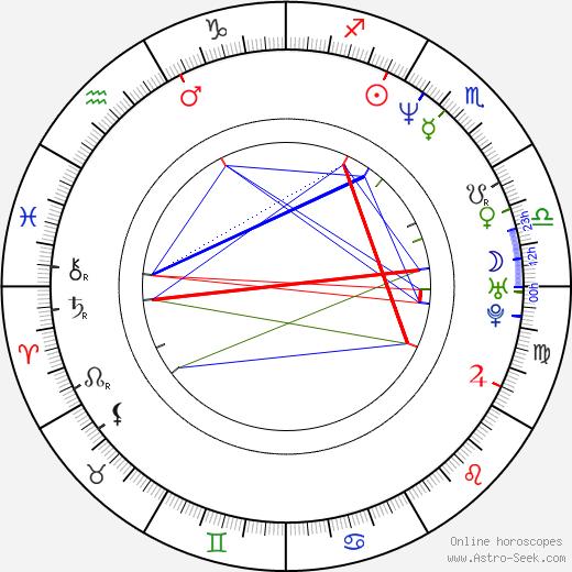 Adam Hutyra astro natal birth chart, Adam Hutyra horoscope, astrology