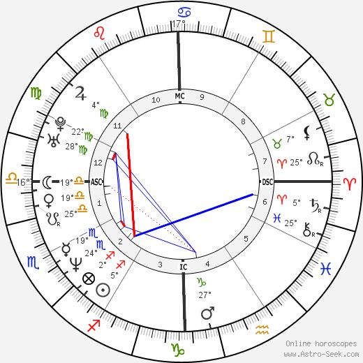 Anna Nicole Smith birth chart, biography, wikipedia 2019, 2020