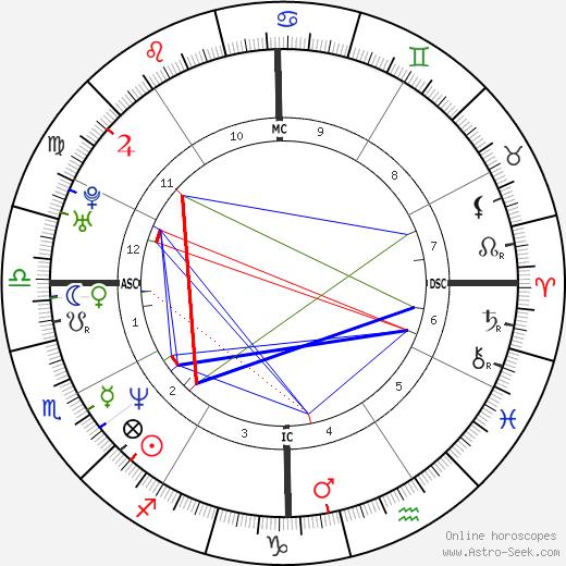 Anna Nicole Smith astro natal birth chart, Anna Nicole Smith horoscope, astrology