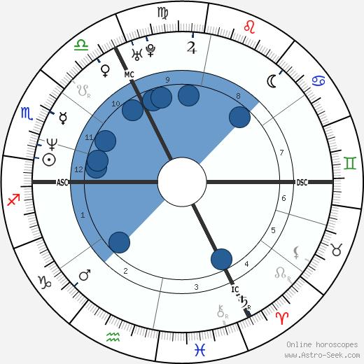 Boris Becker wikipedia, horoscope, astrology, instagram