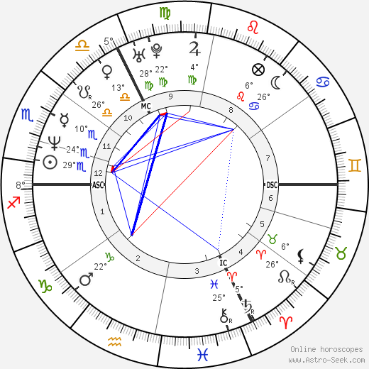 Boris Becker birth chart, biography, wikipedia 2018, 2019