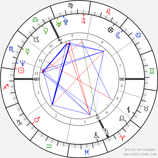 Boris Becker astro natal birth chart, Boris Becker horoscope, astrology