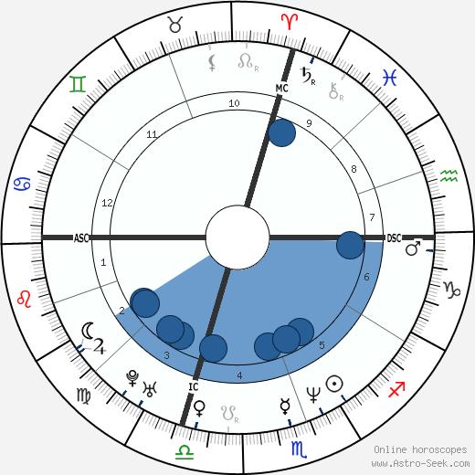 Calvin Eldred wikipedia, horoscope, astrology, instagram