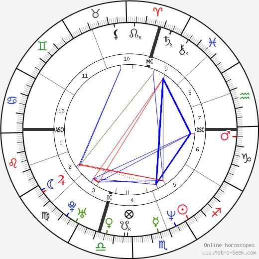 Calvin Eldred день рождения гороскоп, Calvin Eldred Натальная карта онлайн