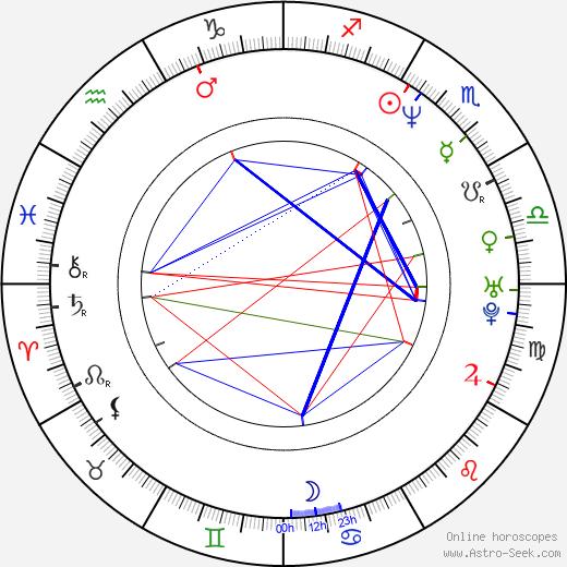 Chris Childs день рождения гороскоп, Chris Childs Натальная карта онлайн