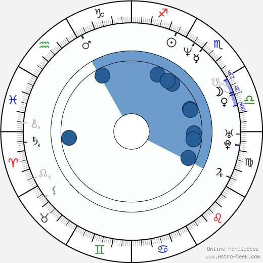 Christopher Heaton-Harris wikipedia, horoscope, astrology, instagram