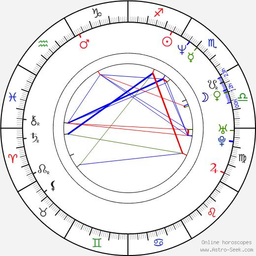 Christopher Heaton-Harris astro natal birth chart, Christopher Heaton-Harris horoscope, astrology