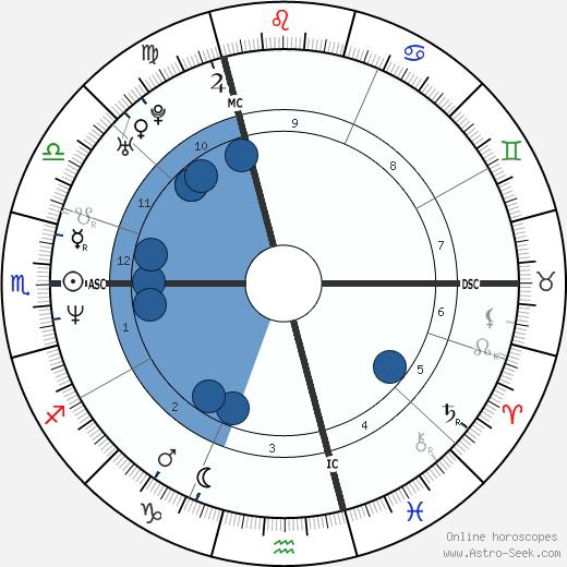 David Guetta wikipedia, horoscope, astrology, instagram