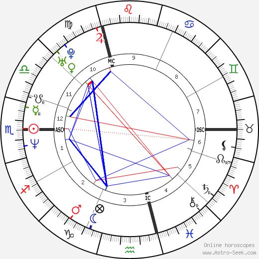 Дэвид Гетта David Guetta день рождения гороскоп, David Guetta Натальная карта онлайн