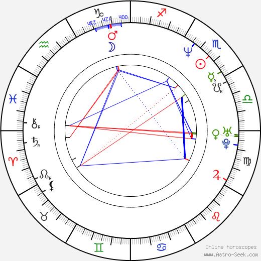 Dennis Brown astro natal birth chart, Dennis Brown horoscope, astrology