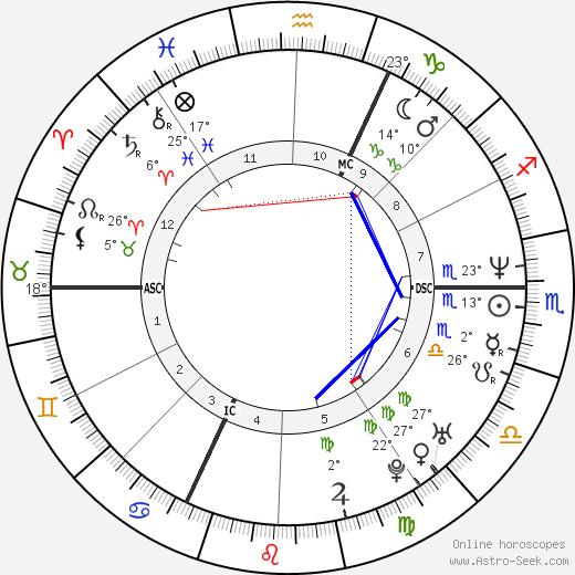 Emmanuelle Bercot birth chart, biography, wikipedia 2019, 2020