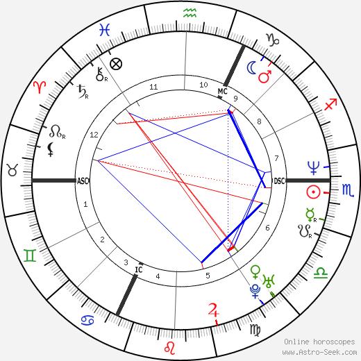 Emmanuelle Bercot astro natal birth chart, Emmanuelle Bercot horoscope, astrology