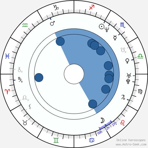 Erik Betts wikipedia, horoscope, astrology, instagram