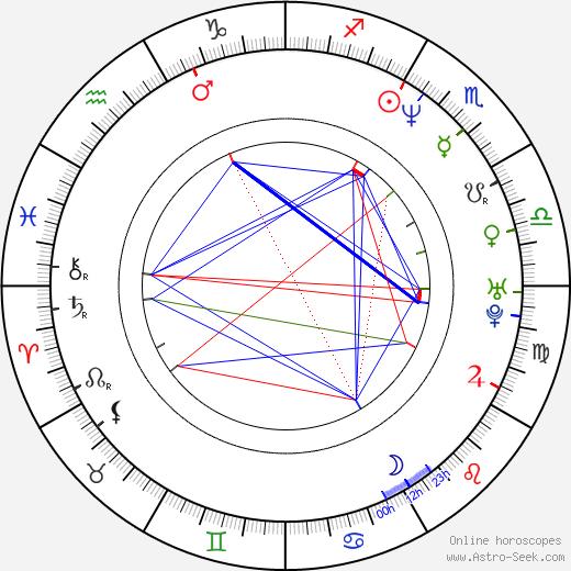 Erik Betts birth chart, Erik Betts astro natal horoscope, astrology