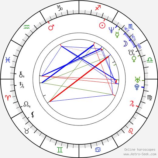 Fernando Ramos da Silva astro natal birth chart, Fernando Ramos da Silva horoscope, astrology
