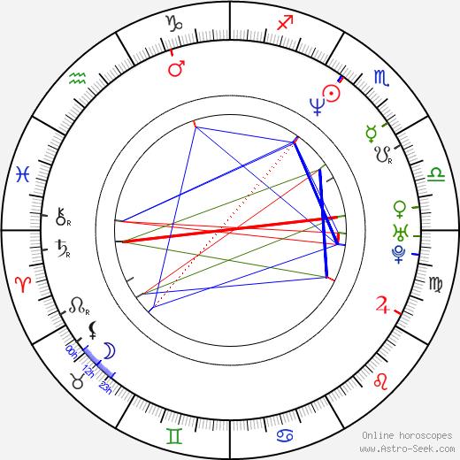Florian Fitz день рождения гороскоп, Florian Fitz Натальная карта онлайн