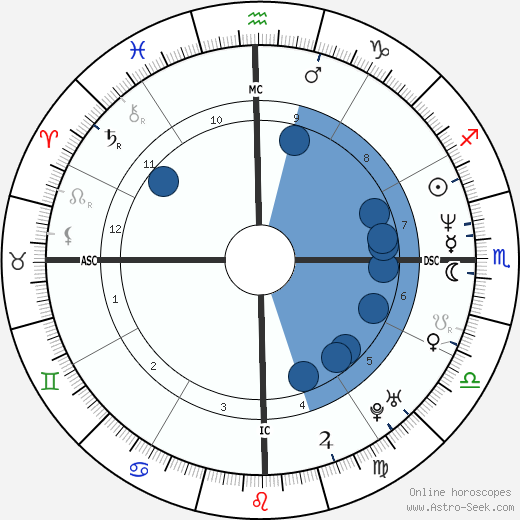 Francisco Assis wikipedia, horoscope, astrology, instagram