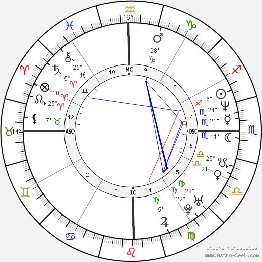 Francisco Assis birth chart, biography, wikipedia 2018, 2019