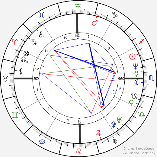 Francisco Assis astro natal birth chart, Francisco Assis horoscope, astrology