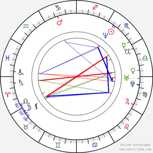 François Ozon astro natal birth chart, François Ozon horoscope, astrology
