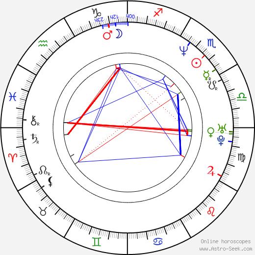 Fujiko Takimoto birth chart, Fujiko Takimoto astro natal horoscope, astrology