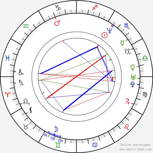 Gabriela Hyrmanová birth chart, Gabriela Hyrmanová astro natal horoscope, astrology