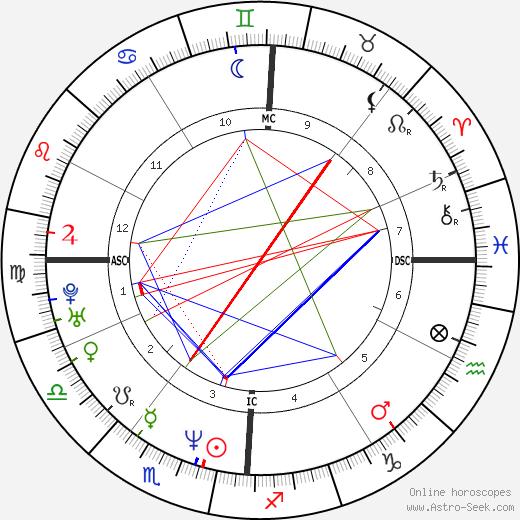 Gary DiSarcina tema natale, oroscopo, Gary DiSarcina oroscopi gratuiti, astrologia